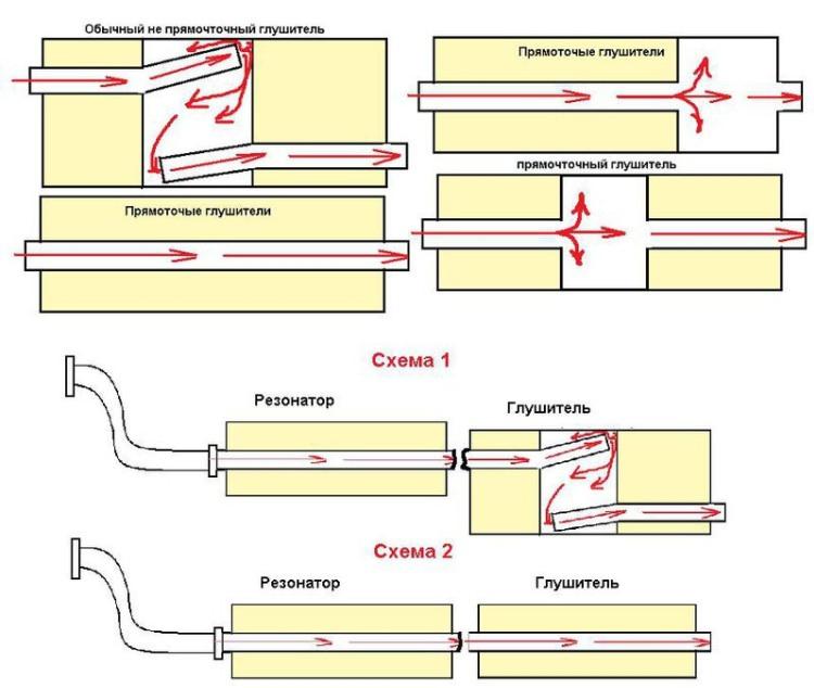 Схема прямоточного глушителя